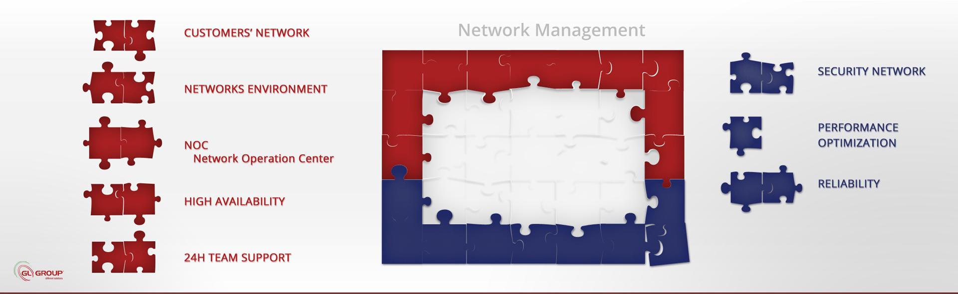 GL Group, Network Management